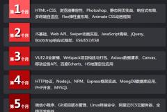 常州web前端开发培训:web前端和HTML5的区别